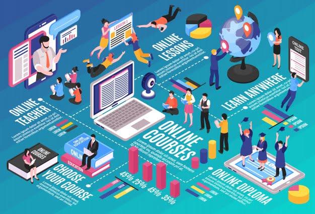 Apa aplikasi belajar online