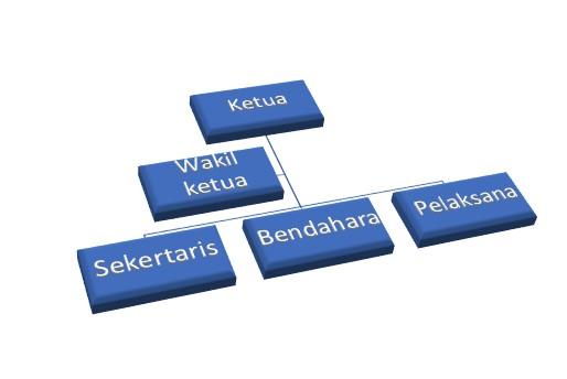 cara membuat struktur organisasi di word 7